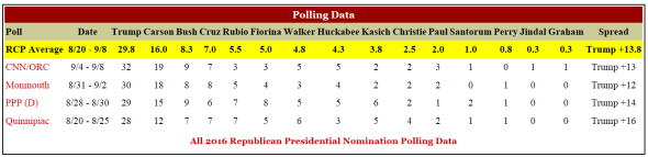 2016 Republican Presidential Poll Results 9-13-15