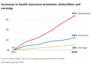 ObamaCare differences in deductibles premiums earnings 9-22-15