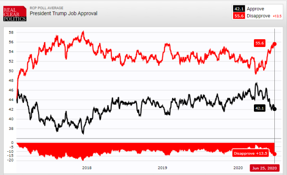 Trump - RCP Approval Disapproval Numbers - 6-25-20